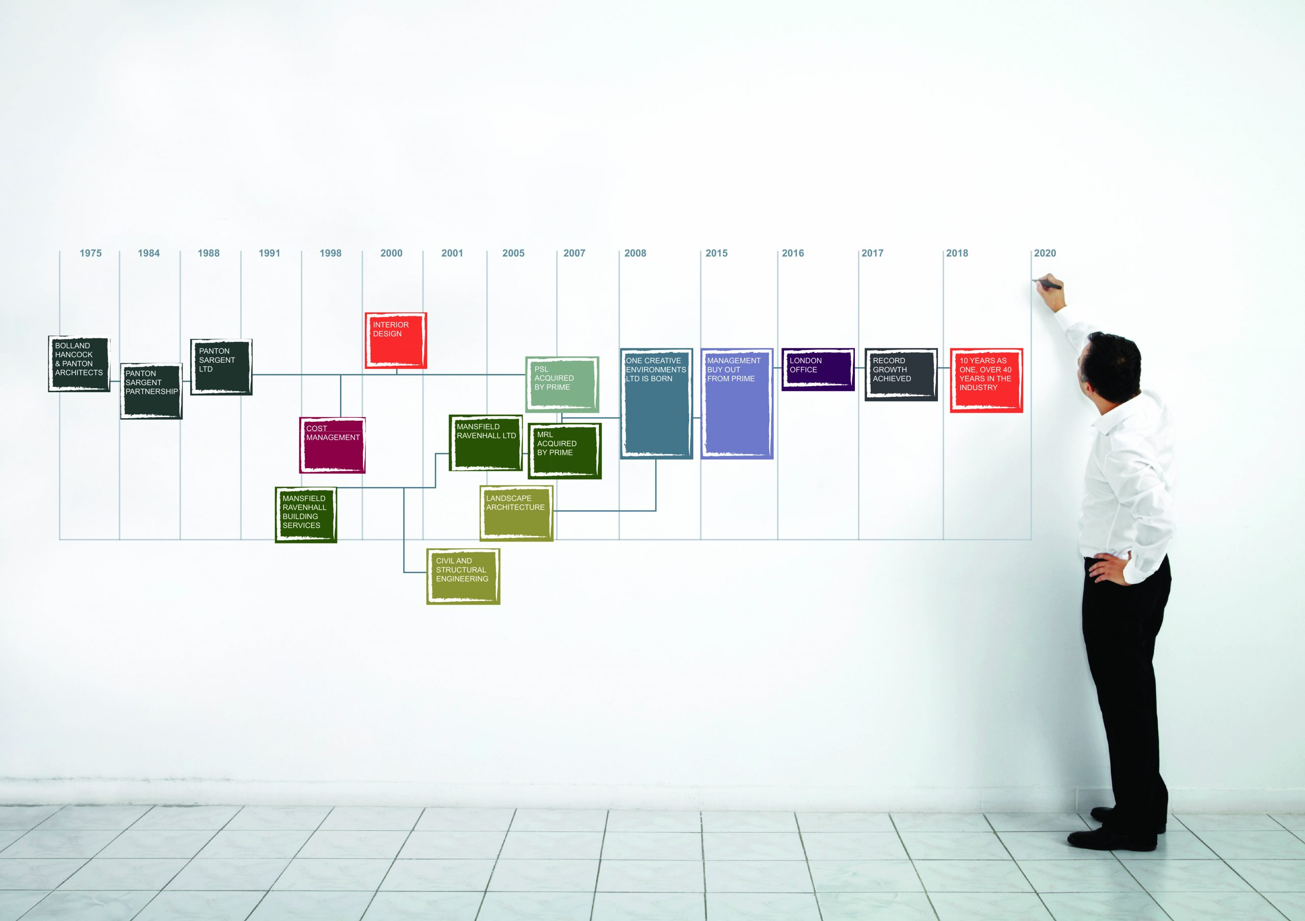 One Creative Environments Ltd timeline